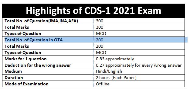 cds-1 2021 exam analysis