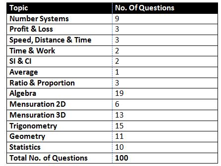 CDS 2021 Maths Analysis