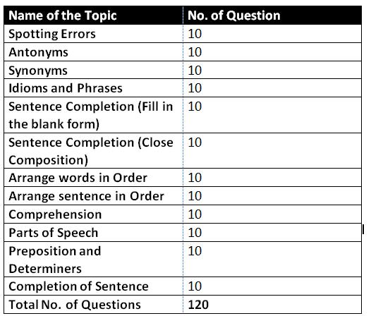 CDS 2021 exam english paper analysis